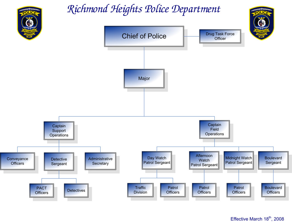 Organization Chart « Richmond Heights Police Department